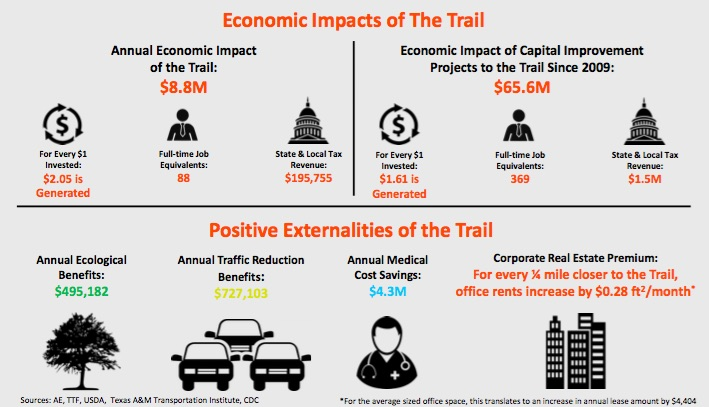 economic-impacts-of-the-trail-infographic